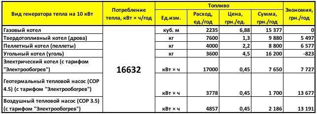 Расход пеллет: как оценить затраты на отопление дома