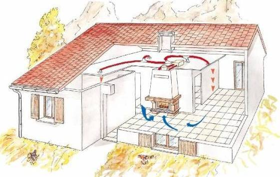 Какое отопление лучше выбрать для частного дома, сравнение отопительных систем, схемы