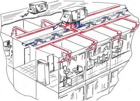 Автономное отопление производственного помещения: как правильно выбрать систему обогрева предприятия?