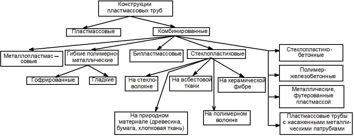 Водопроводные трубы — виды, типы, особенности и характеристики :: syl.ru