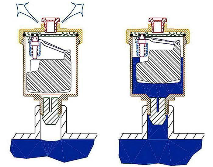 Автоматический воздухоотводчик: работа, виды, установка | строй советы