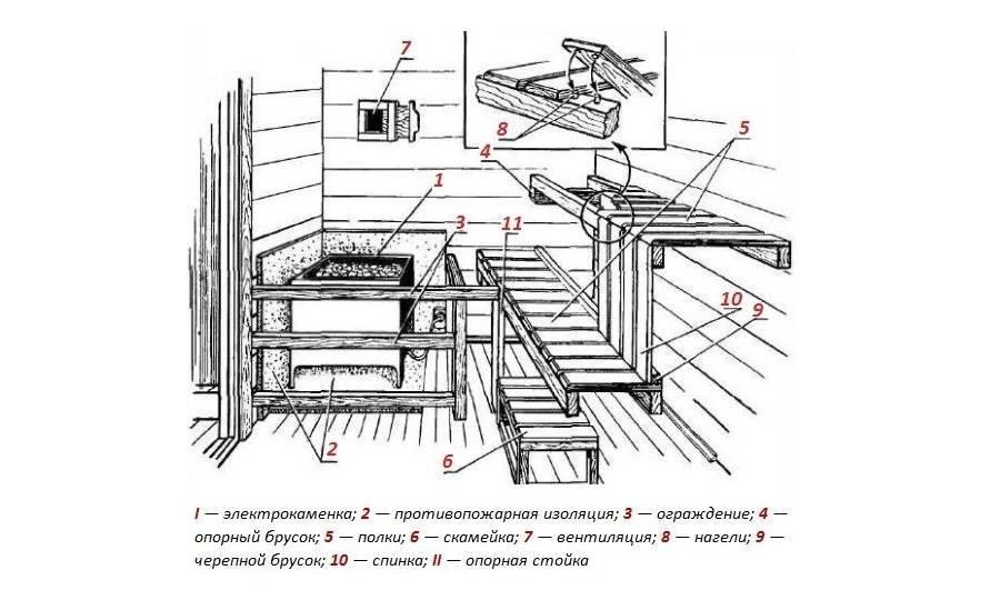 Парилка своими руками: основные этапы устройства. пошаговая инструкция – свой дом мечты