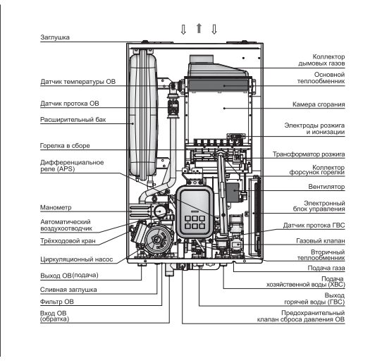 Навьен делюкс инструкция по эксплуатации. газовый котел навьен – инструкция по безопасному использованию и уходу