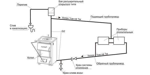 Насос для закачки антифриза в закрытую систему отопления
