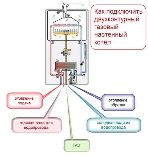 Двухконтурные электрические котлы отопления: основные характеристики