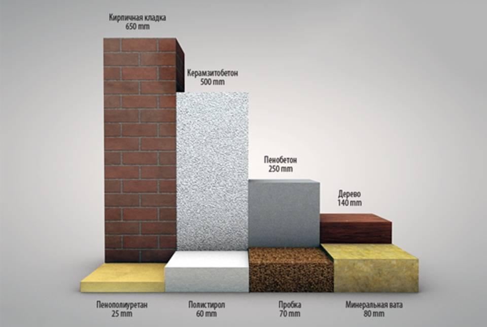 Пенополистирол (68 фото): что это такое - характеристики и плотность, производство утеплителя и потолочной плитки из материала