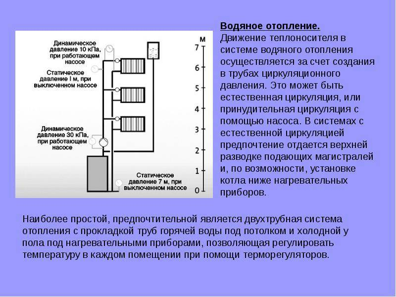 Давление в системе отопления - рабочее, статическое теплоносителя в трубах