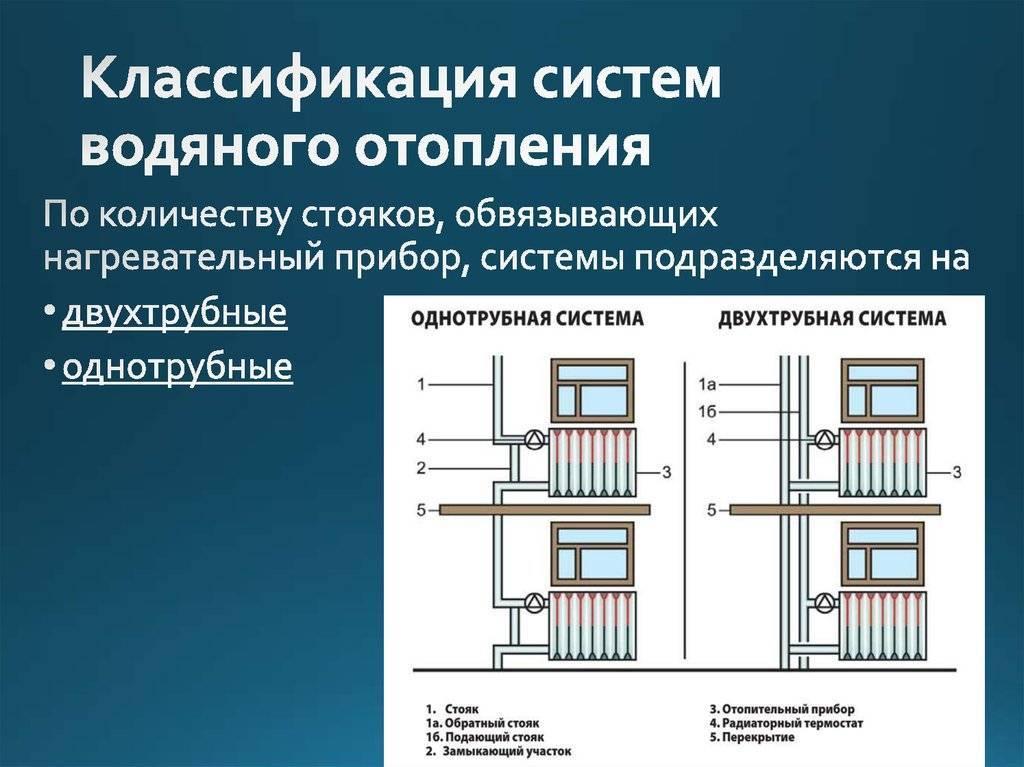 Водяное отопление: разновидности систем водяного отопления в частном доме и схемы монтажа