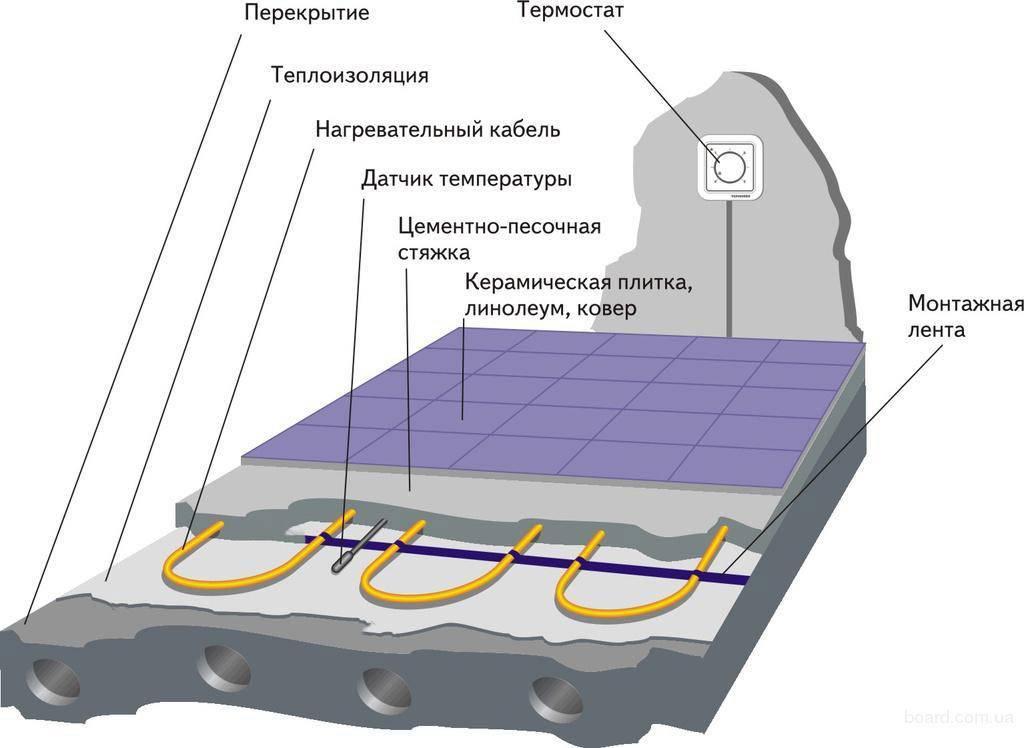 Теплый пол кабель: какой кабель выбрать именно вам + инструкция по монтажу