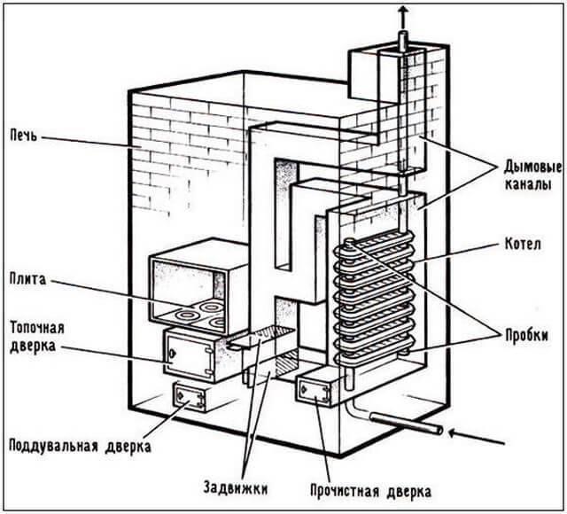 Буржуйка с водяным контуром своими руками: как сделать печь с водяным отоплением