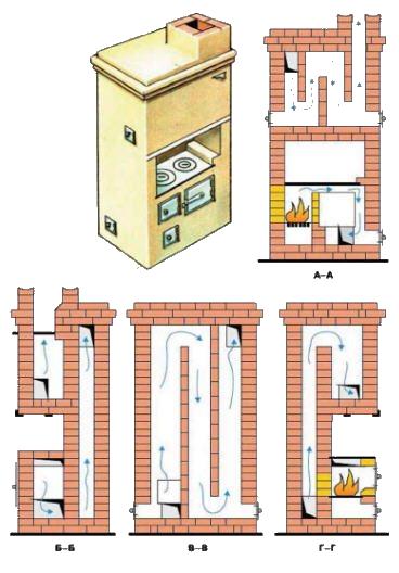 Порядовка отопительно варочной печи - делаем сами по схеме, фото и видео инструкции