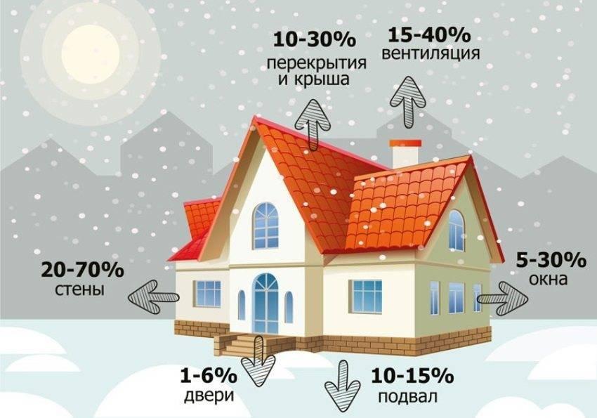 Расчет мощности электрокотла для отопления дома | всё об отоплении