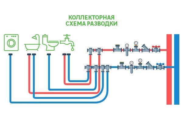 Коллекторная разводка водоснабжения в квартире: отличительные особенности и порядок выполнения своими руками