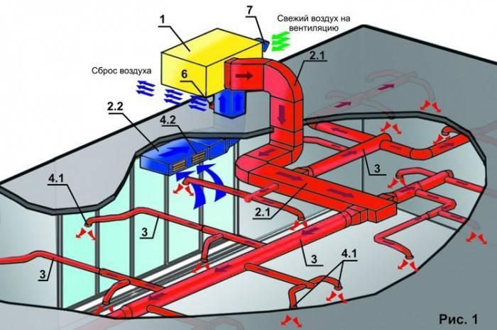 Особенности использования газовых воздушных теплогенераторов