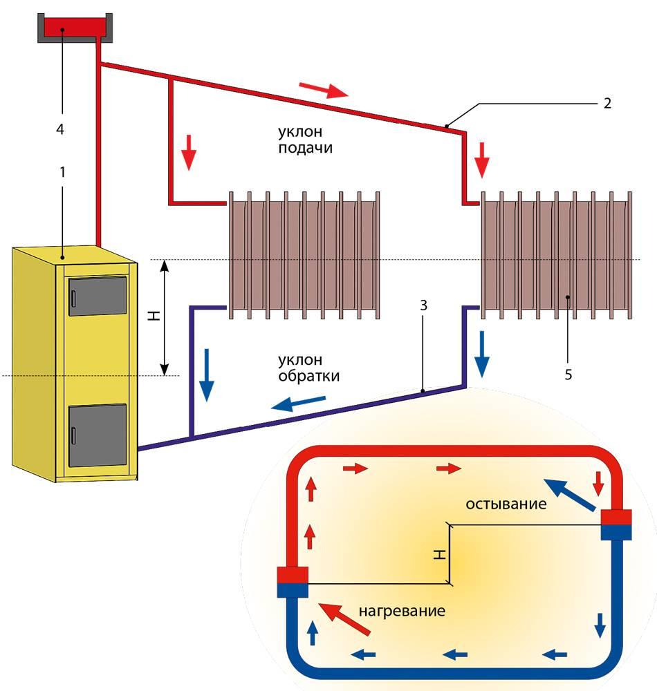 Как сделать отопление для гаража своими руками - инструкция с фото и видео