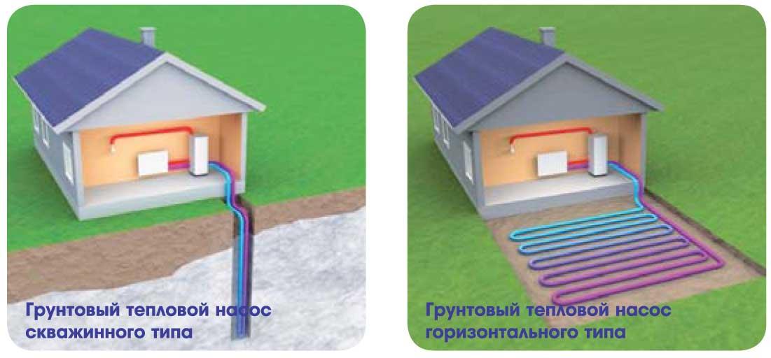 Геотермальное отопление дома: принцип работы и типы конструкций
