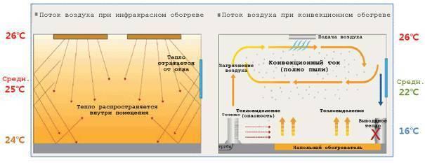 Инфракрасное отопление излучением (ик) - фото, видео, недостатки