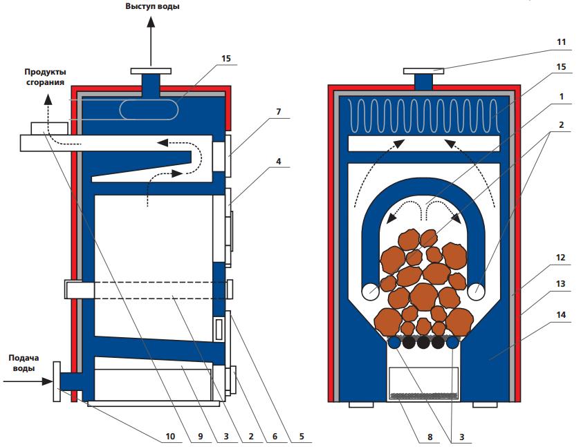 Какие бывают самодельные котлы отопления для частного дома – варианты изготовления своими руками
