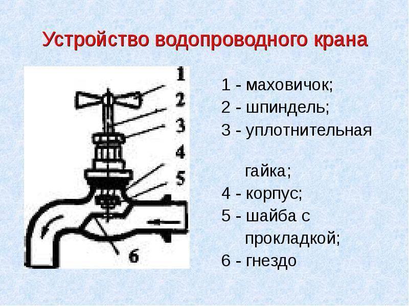 Вентиль для воды: особенности устройства и разновидности, ремонт