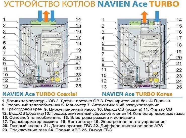 Установка газового котла навьен в частном доме: монтаж напольного и настенного котла