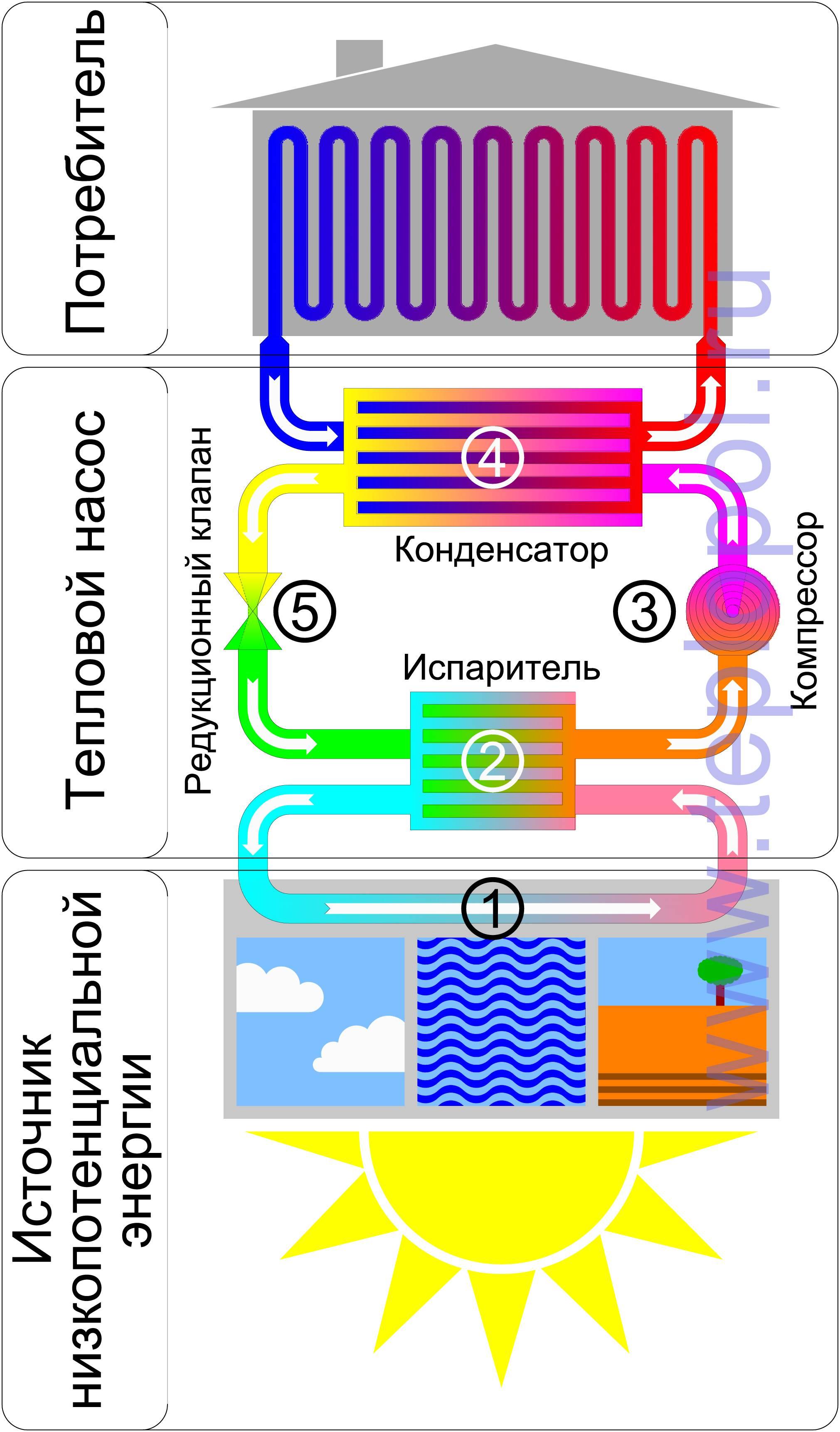 Тепловые насосы energylex тепловые насосы
