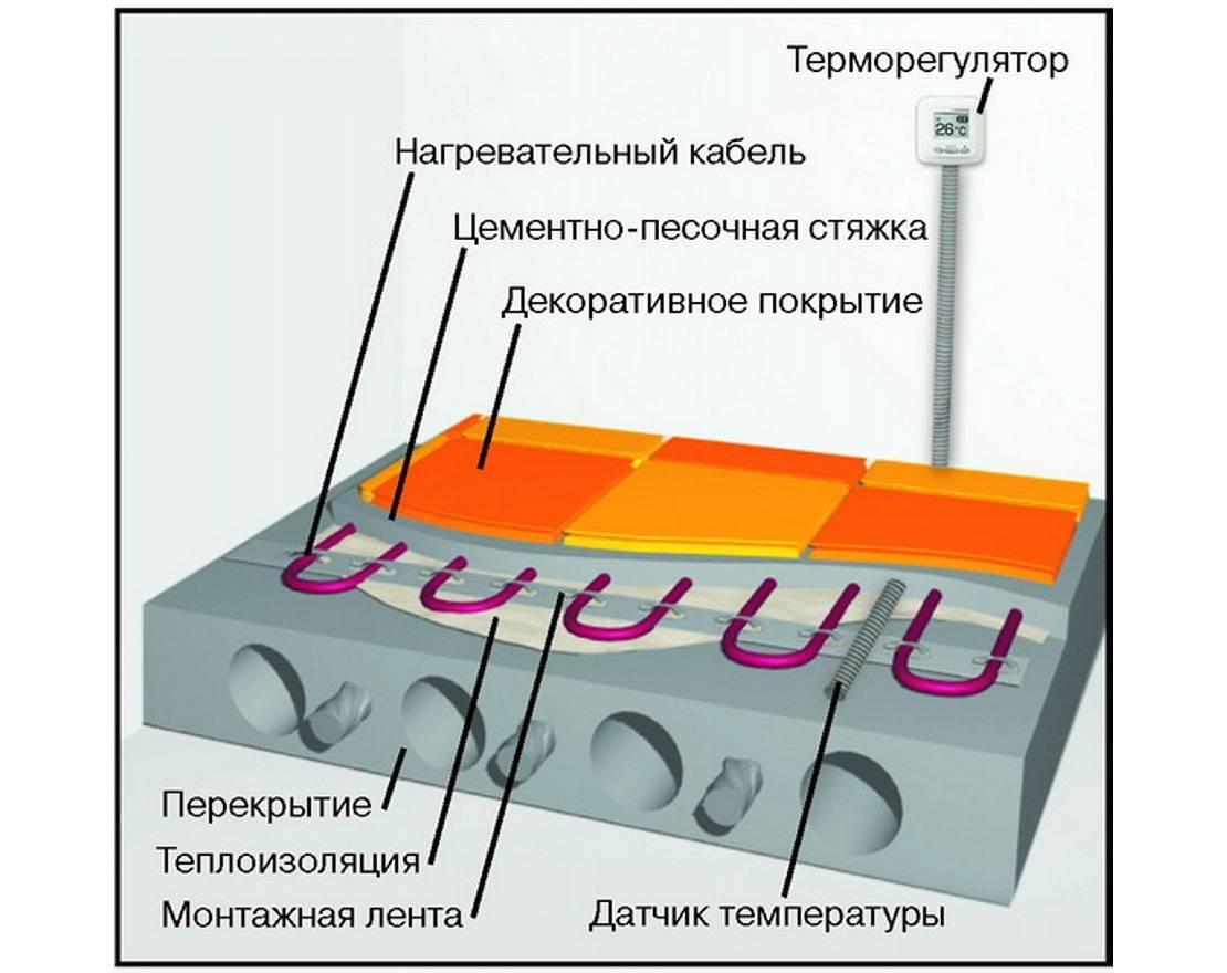 Виды теплоизоляции для теплого электрического пола