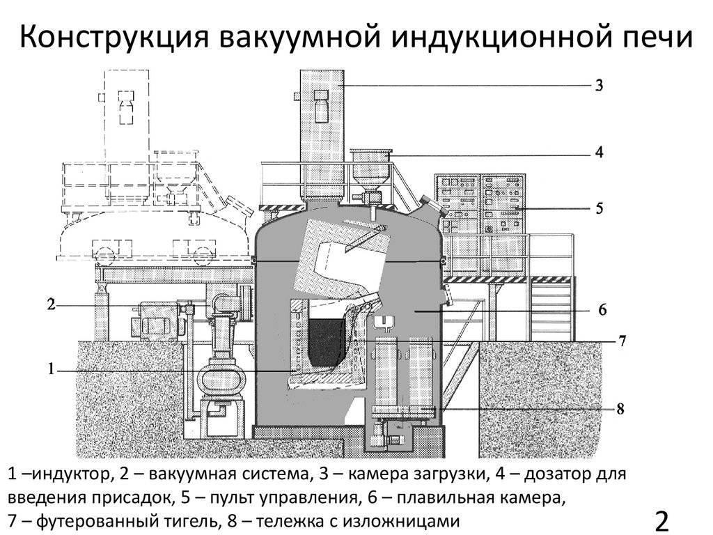 Мини русская печь своими руками: порядовка и пошаговая инструкция