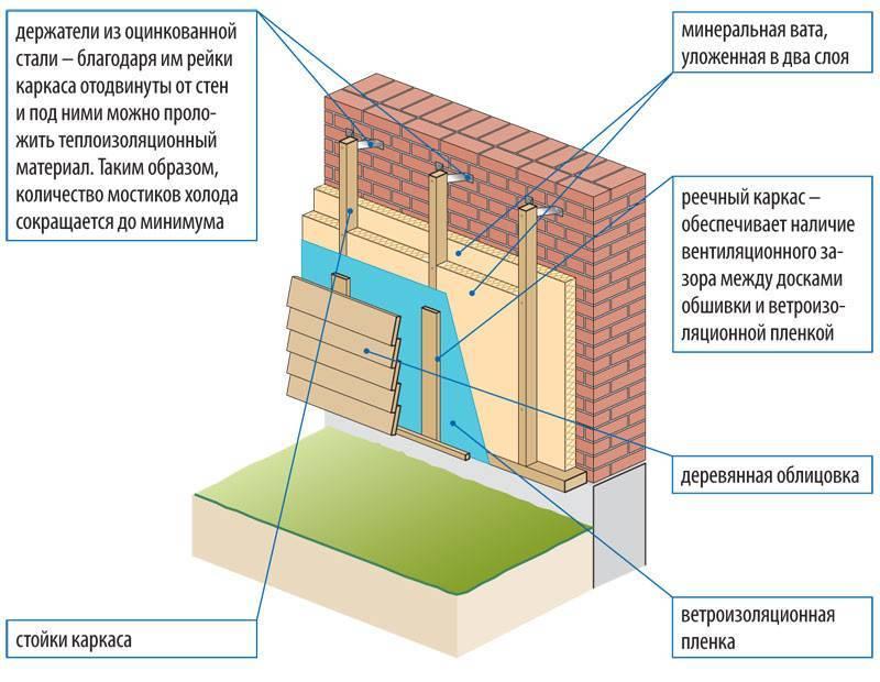 Как утеплить кирпичный дом снаружи и внутри: необходимые материалы,инструменты, технология, видео