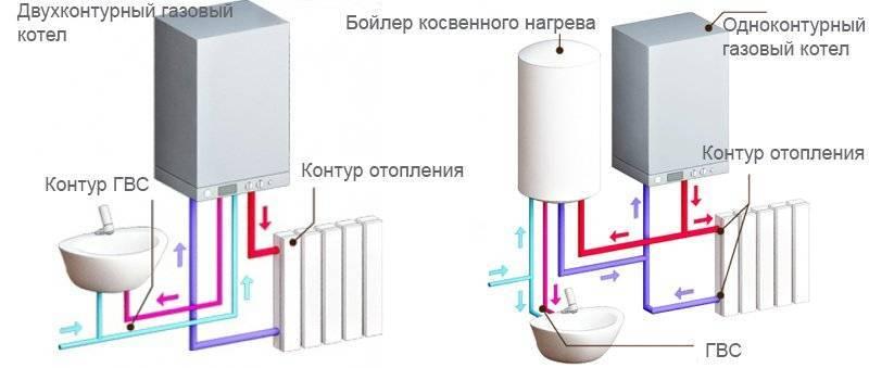 Схема обвязки котла отопления: основные правила
