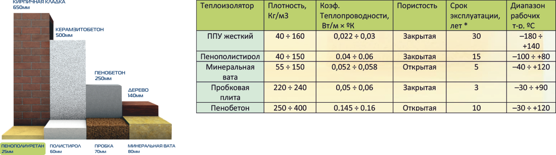 Утепление пенополиуретаном: плюсы, минусы, технология