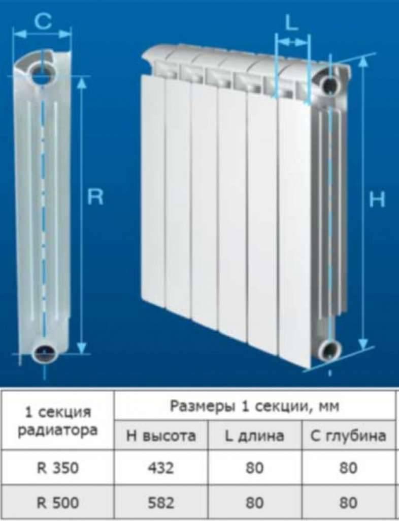 Размеры радиаторов - методика расчета и нюансы подбора радиаторных батарей (видео + 90 фото)