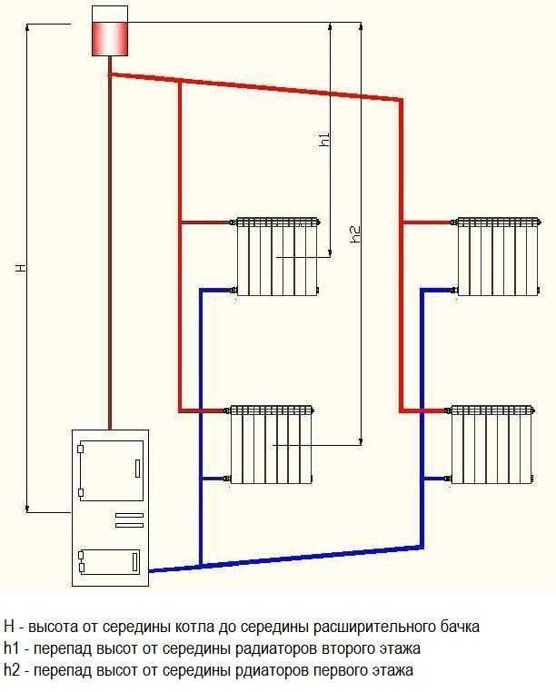 Схема отопления одноэтажного дома: выбор системы и разводки