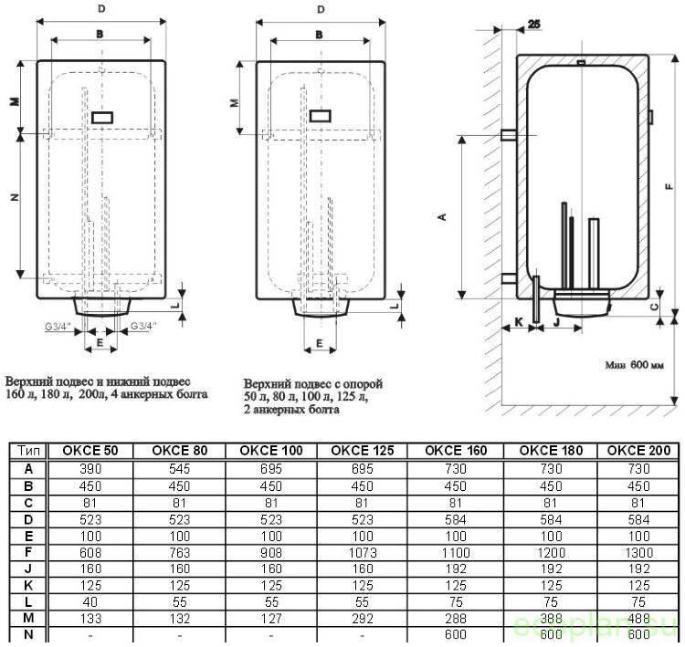 Почему стоит выбирать водонагреватель с сухим тэном. водонагреватель с сухим теном: обзор, виды, характеристики и отзывы