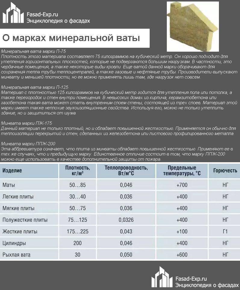 Плотность базальтового утеплителя основные свойства материала
