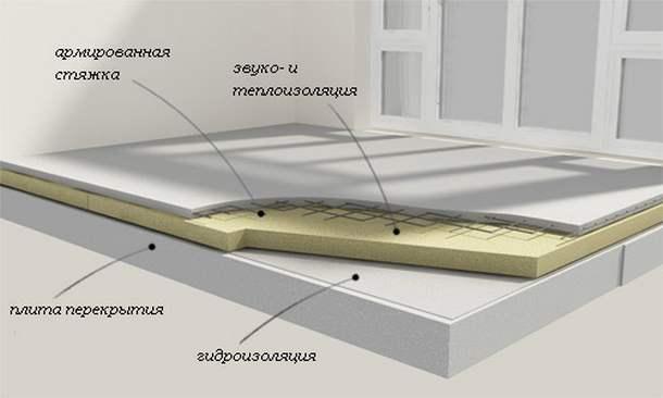 Утепление бетонного пола пеноплексом без стяжки | сайт с советами по ремонту и отделке