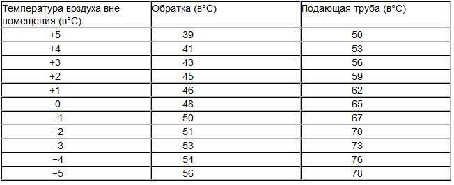 Температура воды в батареях центрального отопления по нормативу