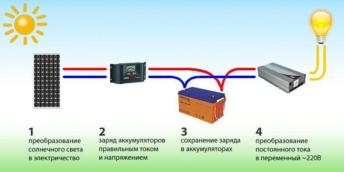 Как добавить мощности солнечной батарее в существующей системе электроснабжения