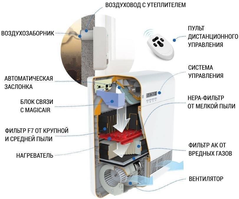 Приточная вентиляция в квартире c фильтрацией - принцип организации