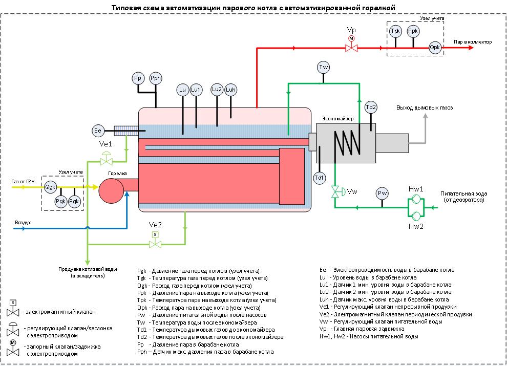 Котел водогрейный на твердом топливе - устройство и принцип работы