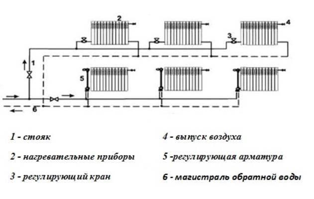 Сравнение однотрубной и двухтрубной систем отопления
