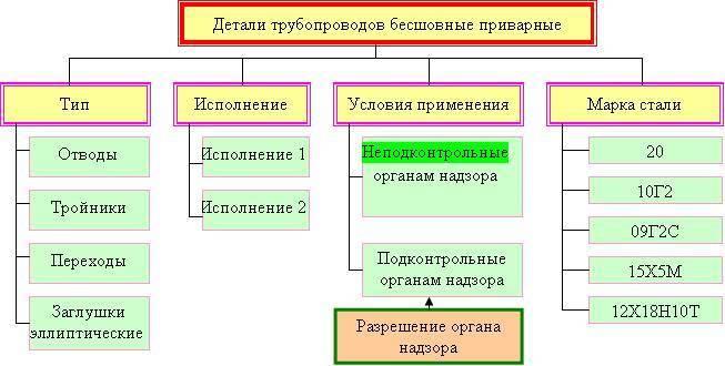 Виды труб: классификация и характеристики