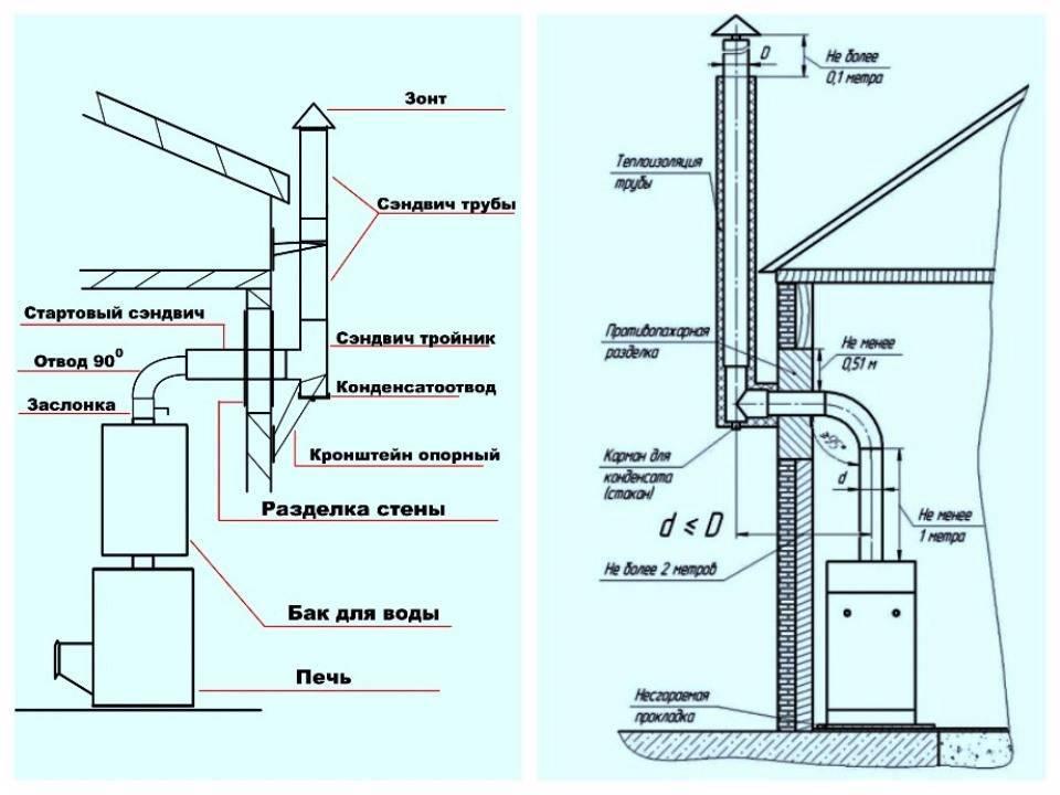 Расчет диаметра и высоты трубы дымохода для газового котла