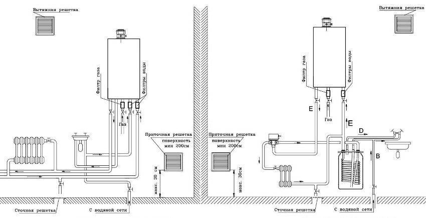 Требования к помещению для установки газового котла