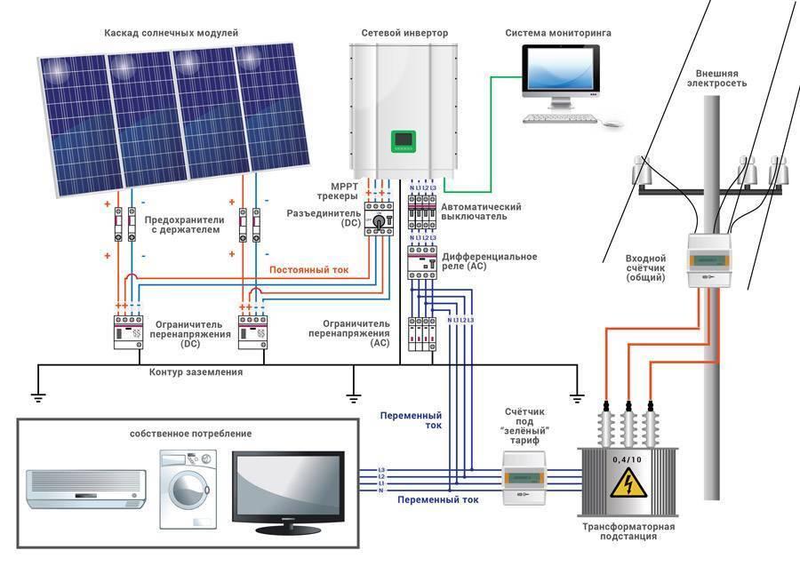 Как выбрать солнечные батареи для дома – расчет системы