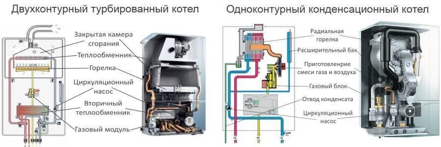 Замена газового котла — рекомендации мастеров. жми!