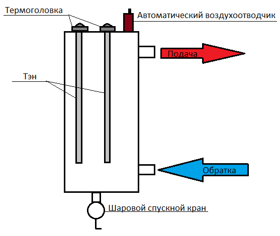 Как сделать электрокотел отопления для дома своими руками