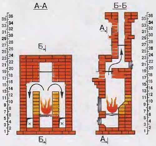 Размеры каминов из кирпича — расчет: сколько нужно кипича для дымохода