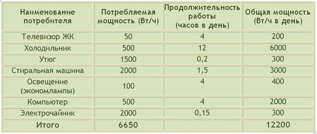 Сколько энергии потребляет теплый пол: формула расчета