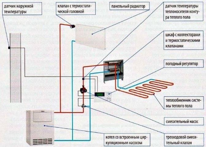 Теплый пол под линолеум: инструкция по укладке и монтажу