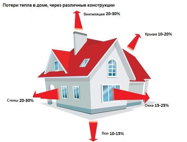 Сколько тепла квт нам требуется для обогрева жилья? считаем сами!